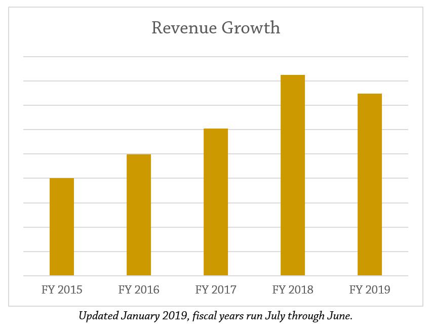 revenuegrowth_1.30.19